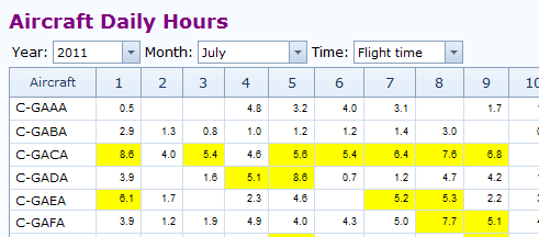 Aircraft Daily Hours