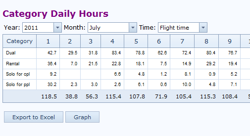 Category Daily Hours